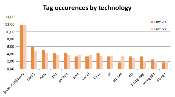 Tag occurences by technology