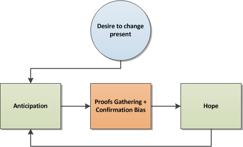 Hope & Confirmation Bias